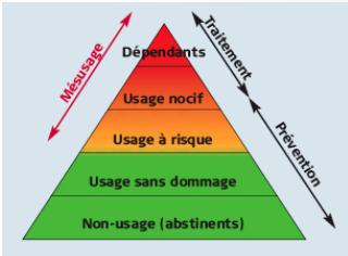 pyramide de Skinner